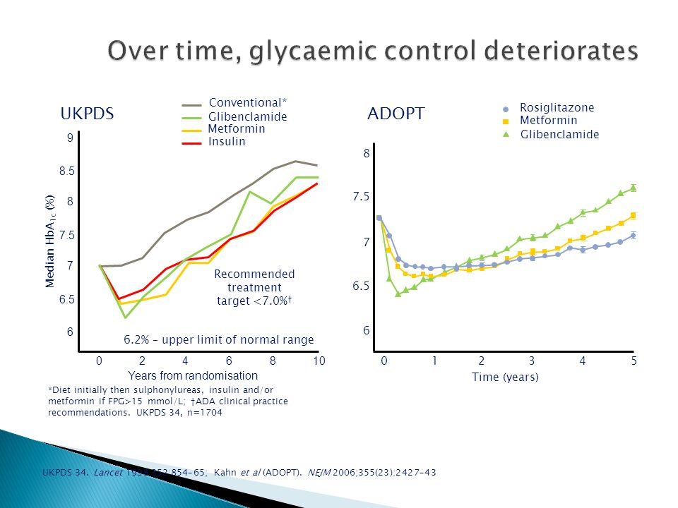 Over time, glycaemic control deteriorates