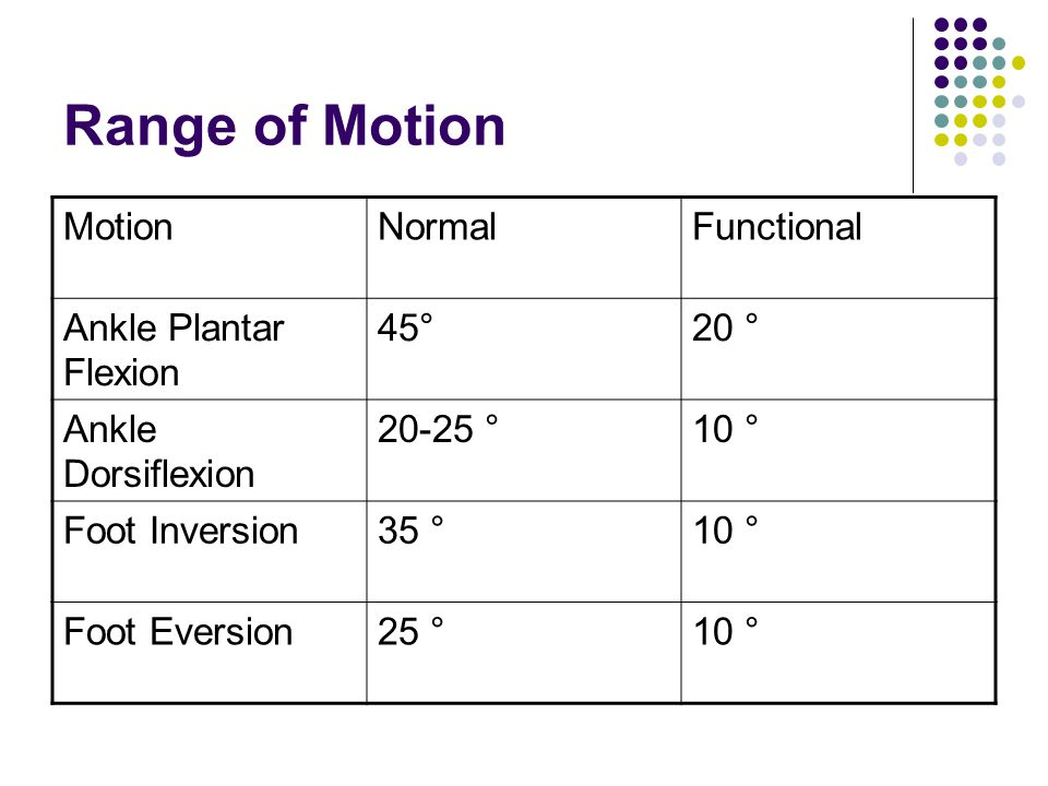 Range of Motion Motion Normal Functional Ankle Plantar Flexion 45°