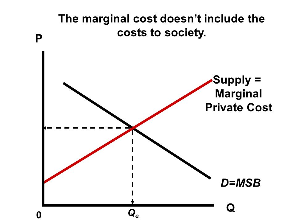 The marginal cost doesn't include the costs to society.