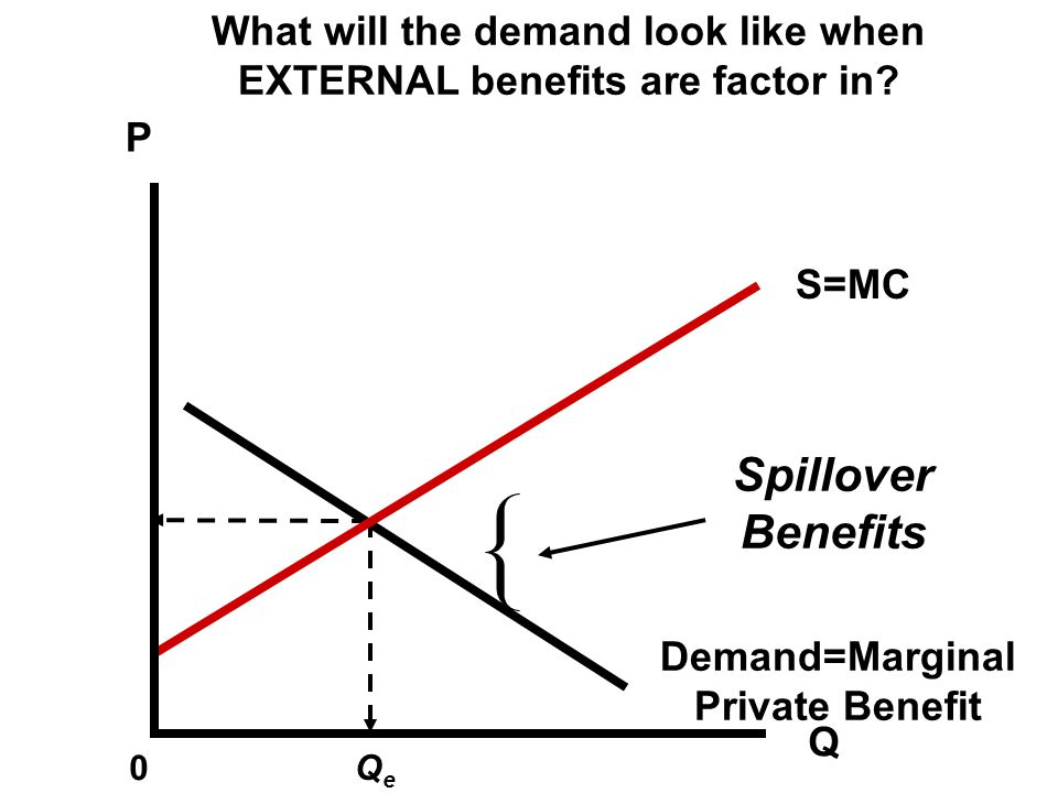 What will the demand look like when EXTERNAL benefits are factor in