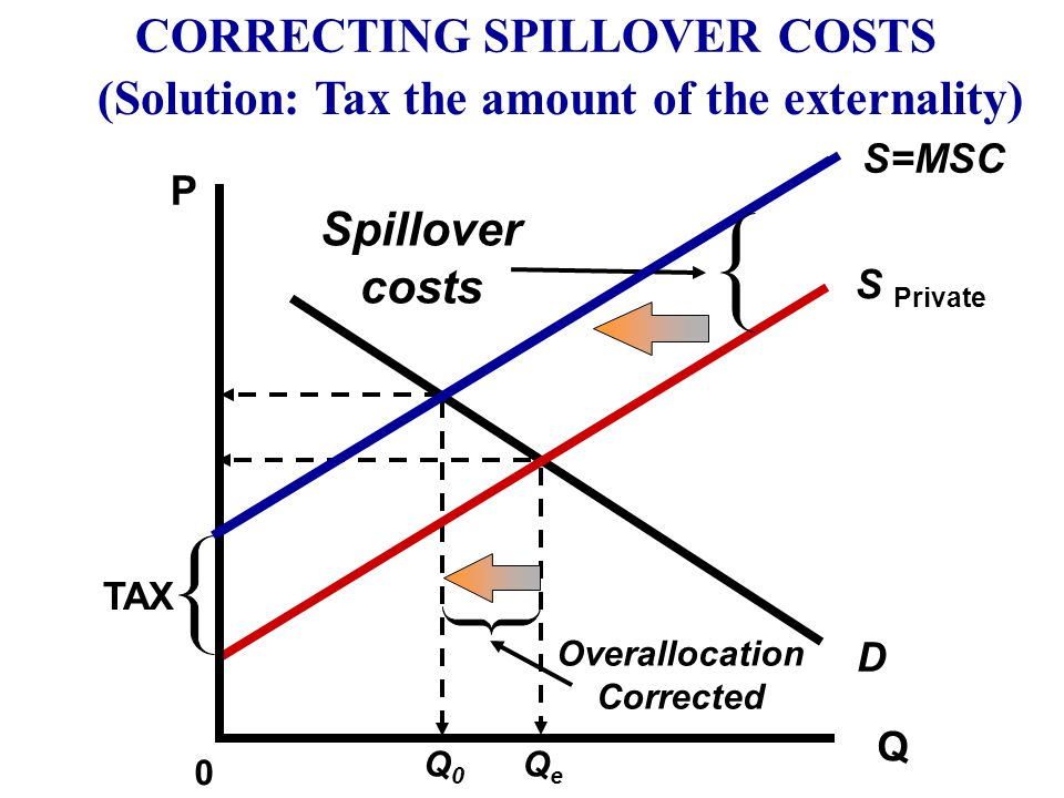 CORRECTING SPILLOVER COSTS