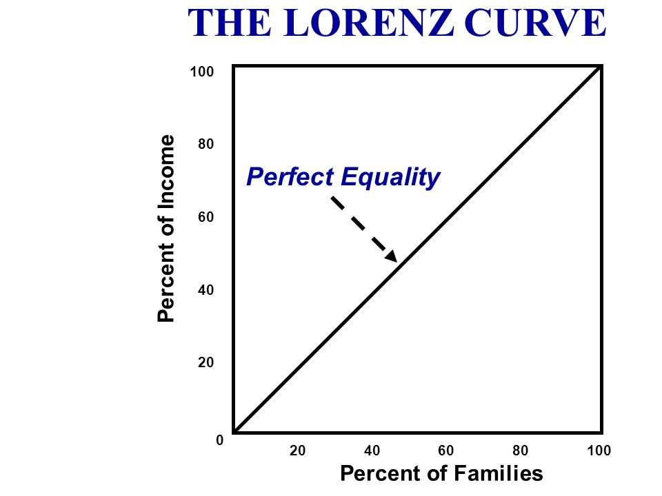 THE LORENZ CURVE Perfect Equality Percent of Income