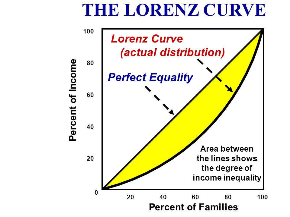 THE LORENZ CURVE Lorenz Curve (actual distribution) Perfect Equality