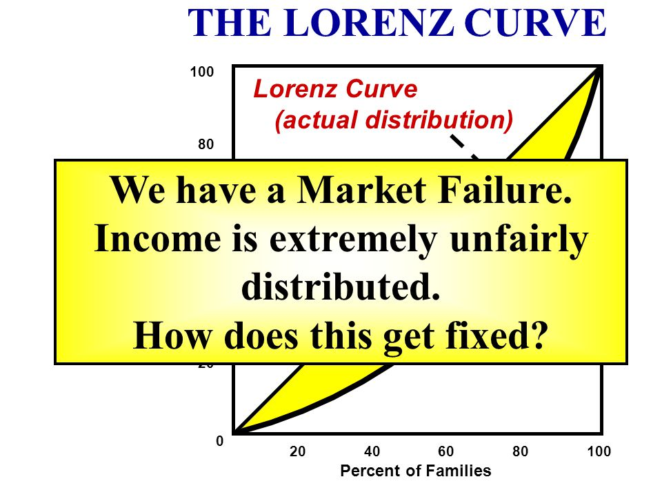 We have a Market Failure. Income is extremely unfairly distributed.