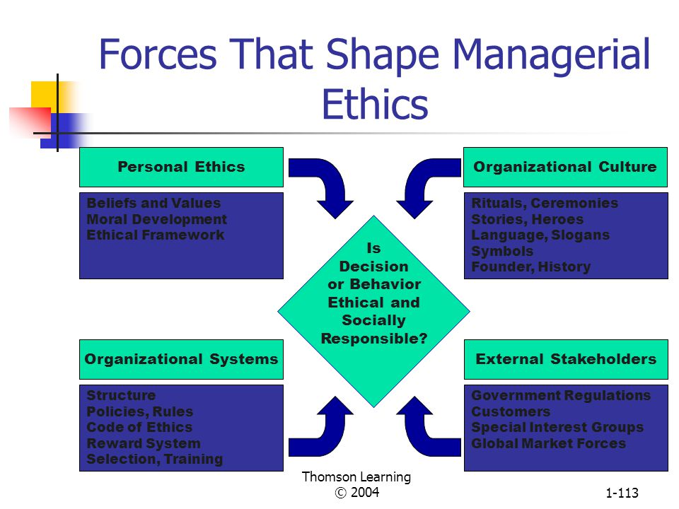 Forces That Shape Managerial Ethics