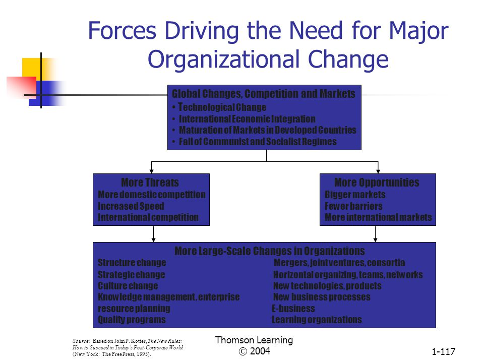 Forces Driving the Need for Major Organizational Change