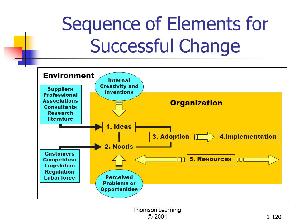 Sequence of Elements for Successful Change
