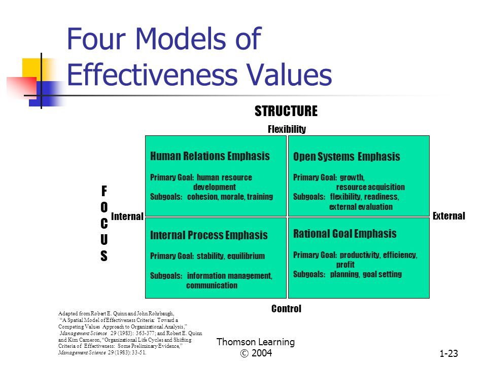 Four Models of Effectiveness Values