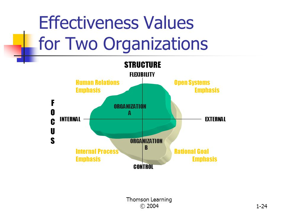 Effectiveness Values for Two Organizations