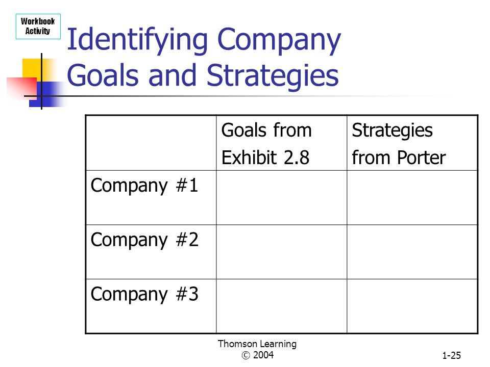 Identifying Company Goals and Strategies