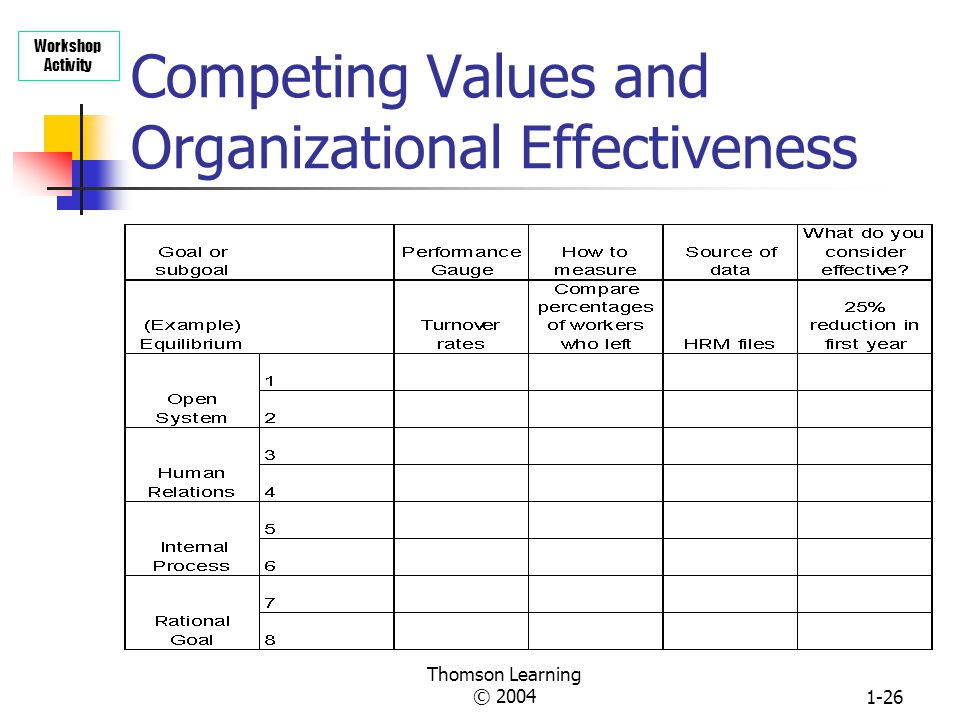 Competing Values and Organizational Effectiveness
