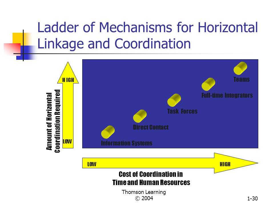 Ladder of Mechanisms for Horizontal Linkage and Coordination
