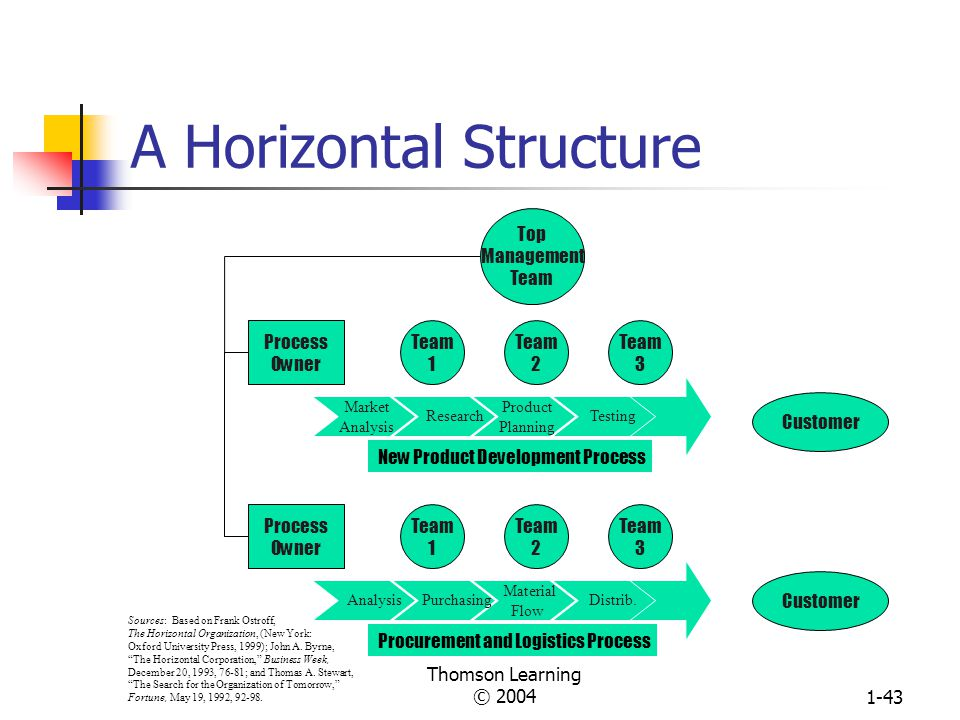 A Horizontal Structure