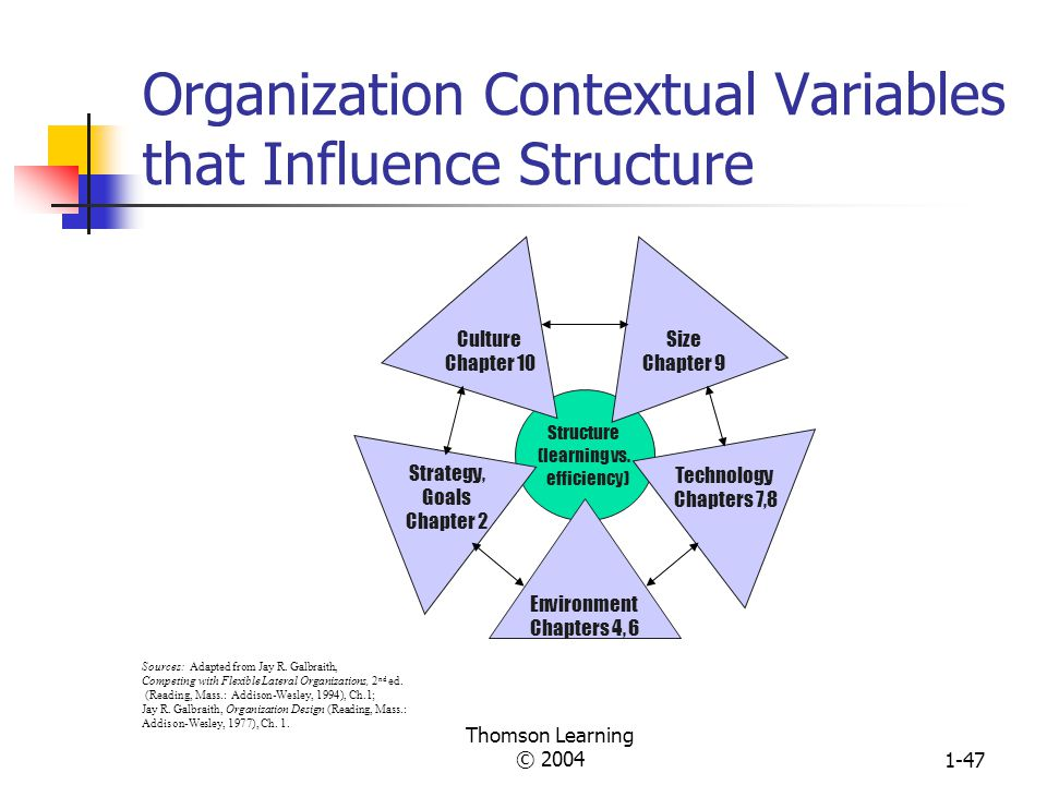 Organization Contextual Variables that Influence Structure