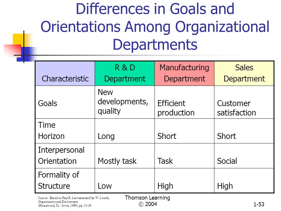 Differences in Goals and Orientations Among Organizational Departments