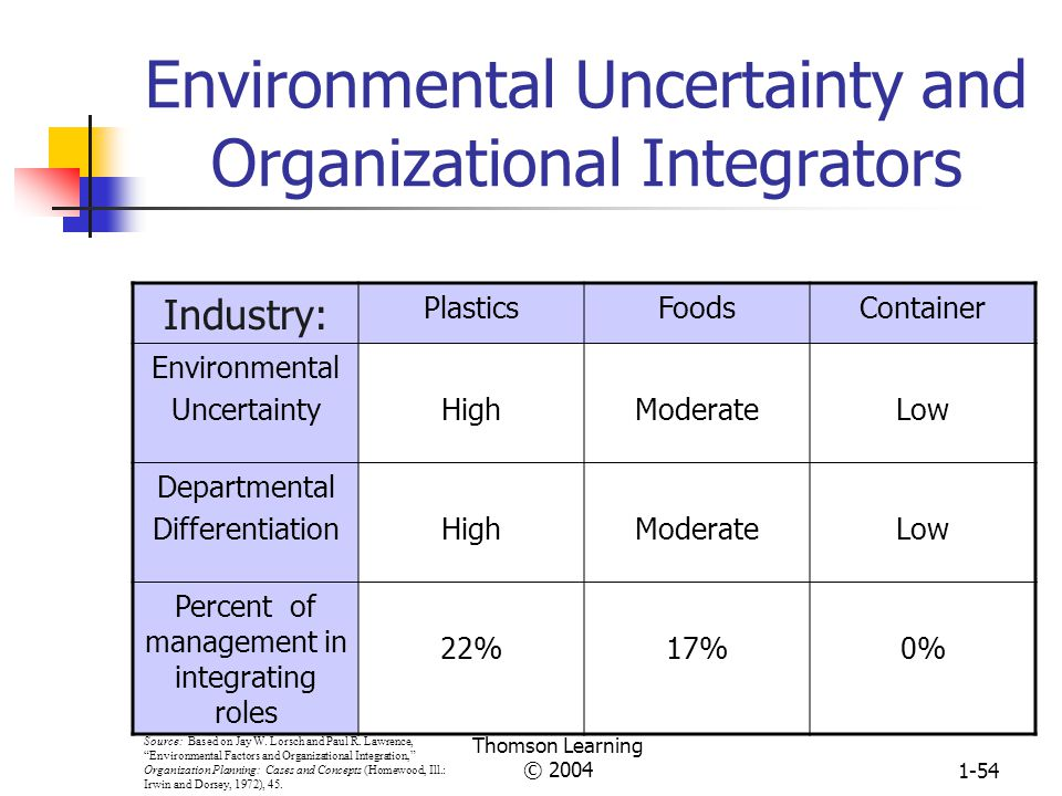 Environmental Uncertainty and Organizational Integrators