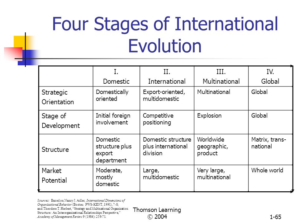 Four Stages of International Evolution