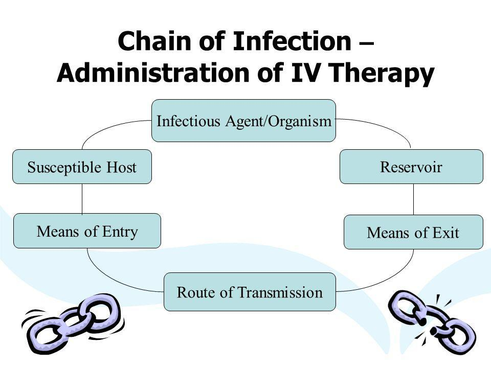 Chain of Infection – Administration of IV Therapy