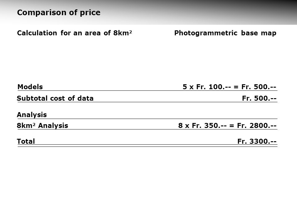 Comparison of price Calculation for an area of 8km2