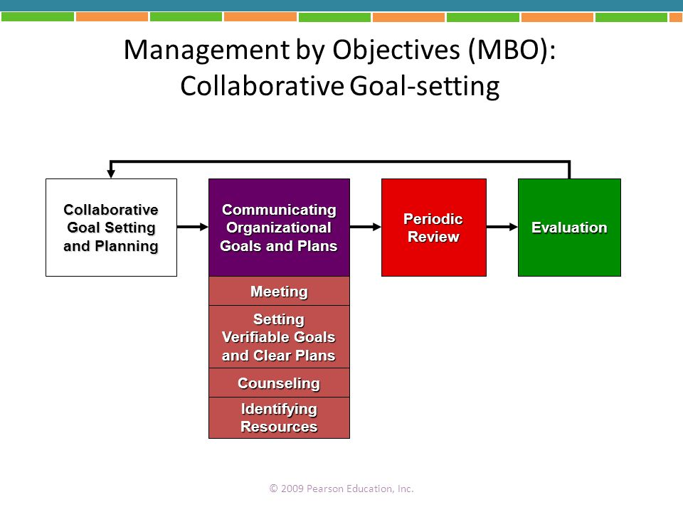 Management by Objectives (MBO): Collaborative Goal-setting
