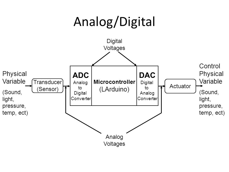 Analog/Digital ADC DAC Control Physical Variable Physical Variable
