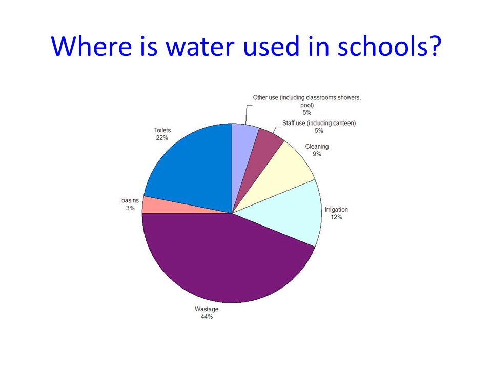 Where is water used in schools