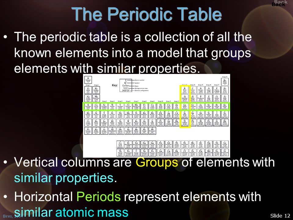The Periodic Table The periodic table is a collection of all the known elements into a model that groups elements with similar properties.