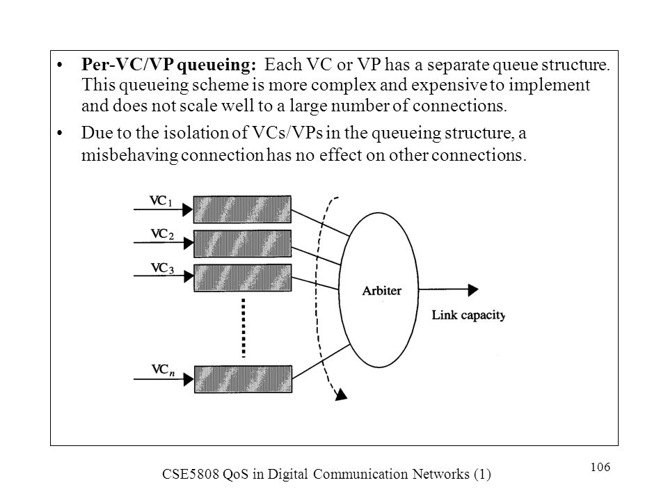 Per-VC/VP queueing: Each VC or VP has a separate queue structure