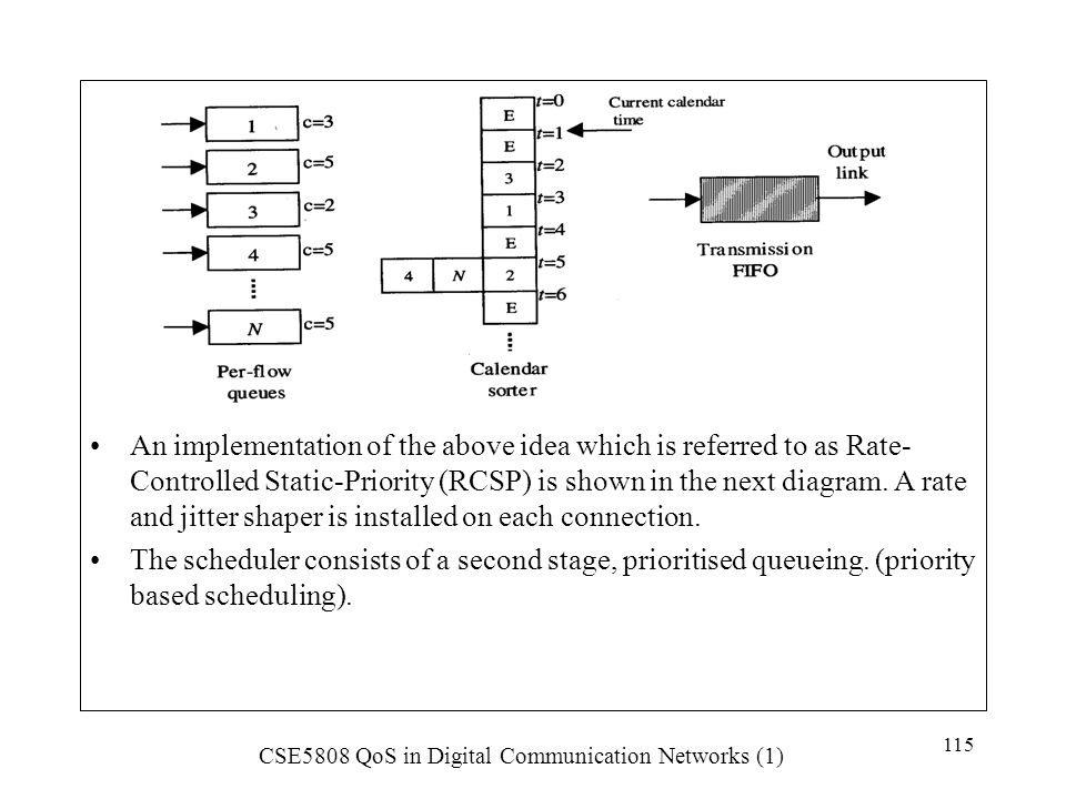 An implementation of the above idea which is referred to as Rate- Controlled Static-Priority (RCSP) is shown in the next diagram. A rate and jitter shaper is installed on each connection.