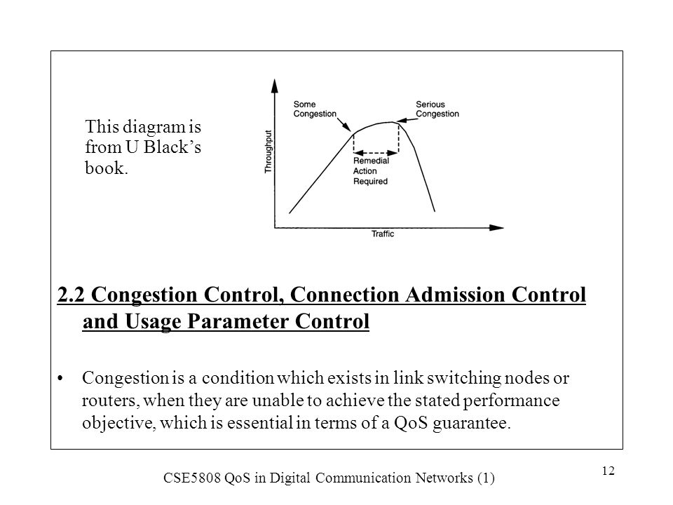 2.2 Congestion Control, Connection Admission Control and Usage Parameter Control