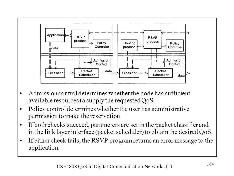 Admission control determines whether the node has sufficient available resources to supply the requested QoS.