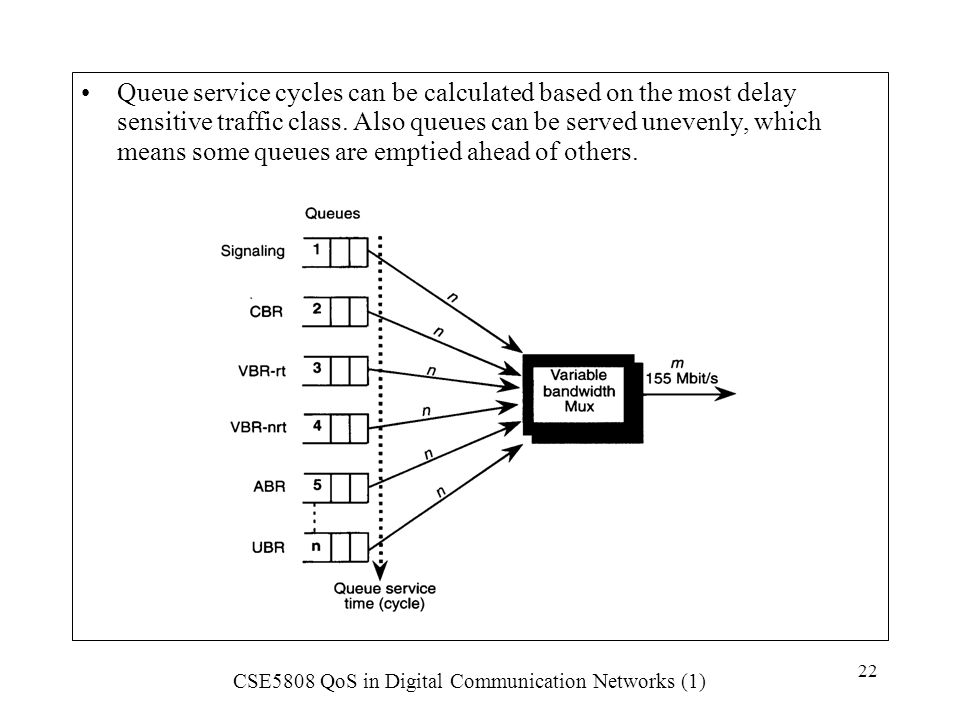 Queue service cycles can be calculated based on the most delay sensitive traffic class.