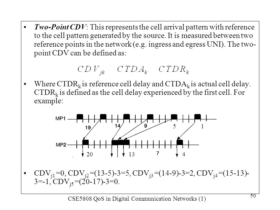 Two-Point CDV: This represents the cell arrival pattern with reference to the cell pattern generated by the source. It is measured between two reference points in the network (e.g. ingress and egress UNI). The two- point CDV can be defined as:
