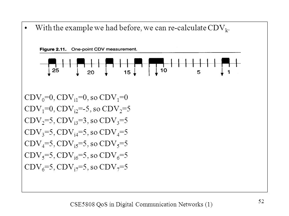 With the example we had before, we can re-calculate CDVk.