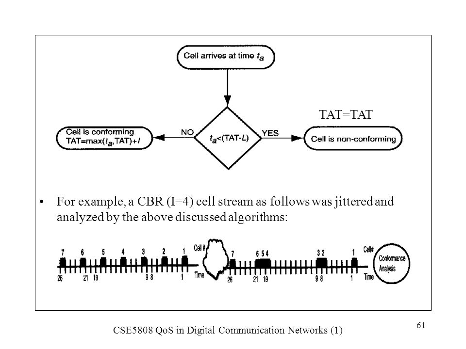 For example, a CBR (I=4) cell stream as follows was jittered and analyzed by the above discussed algorithms: