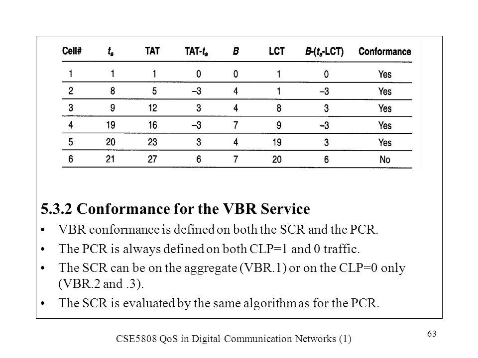 5.3.2 Conformance for the VBR Service