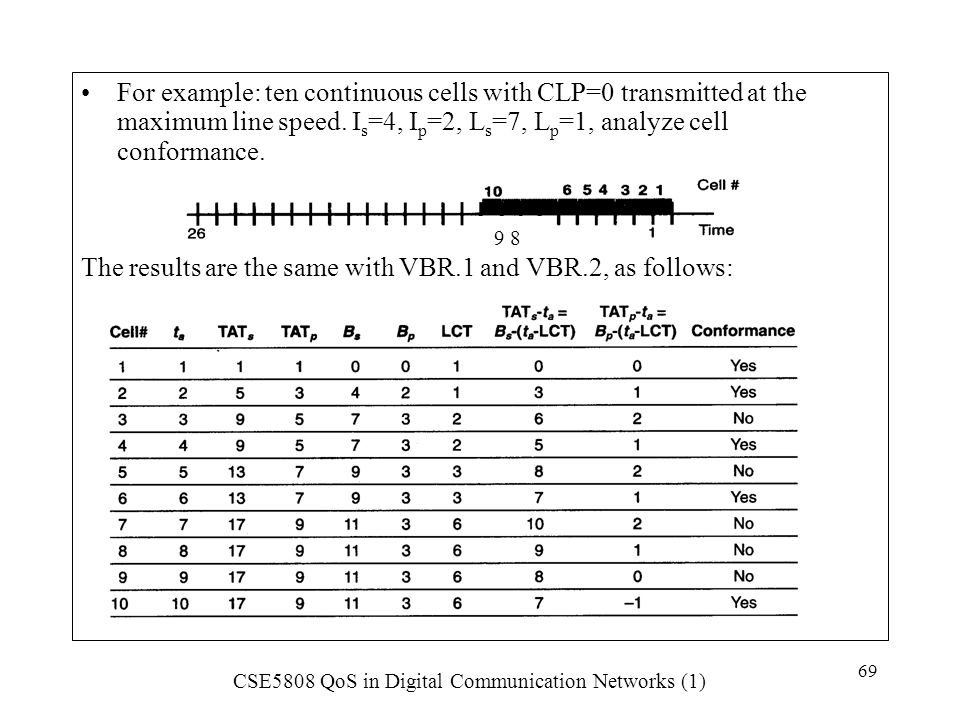 For example: ten continuous cells with CLP=0 transmitted at the maximum line speed. Is=4, Ip=2, Ls=7, Lp=1, analyze cell conformance.