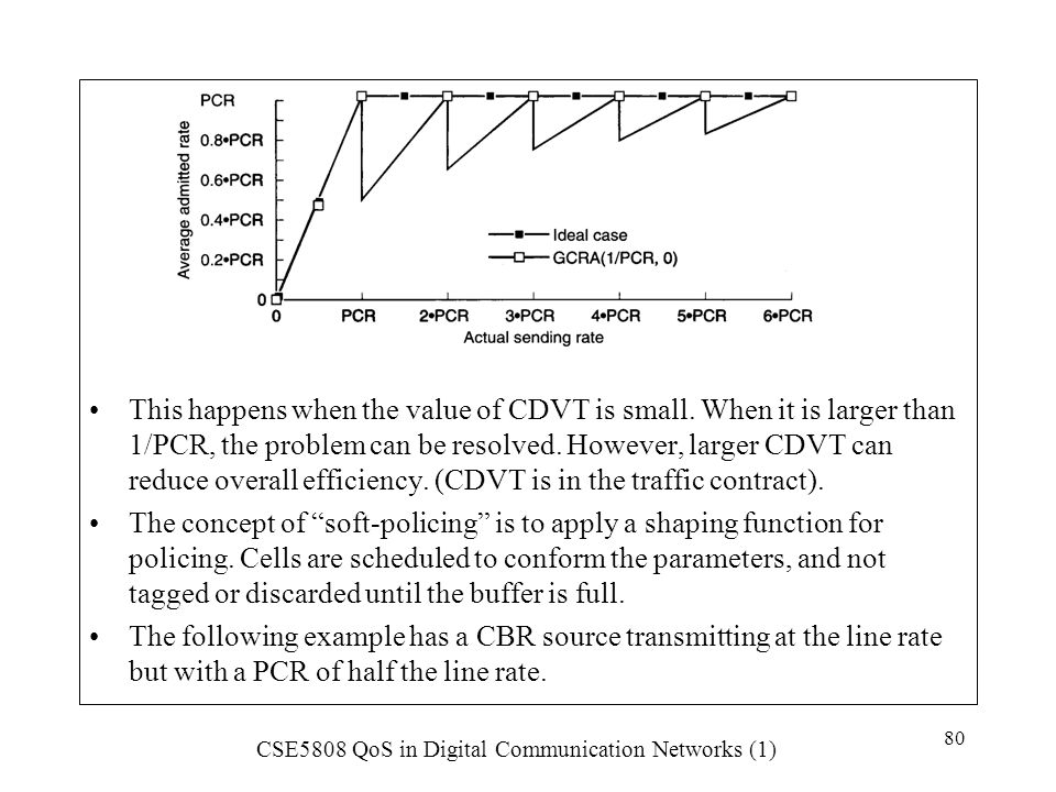 This happens when the value of CDVT is small