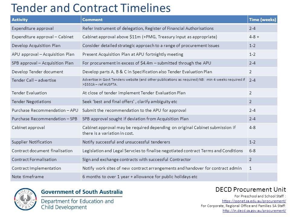 Tender and Contract Timelines