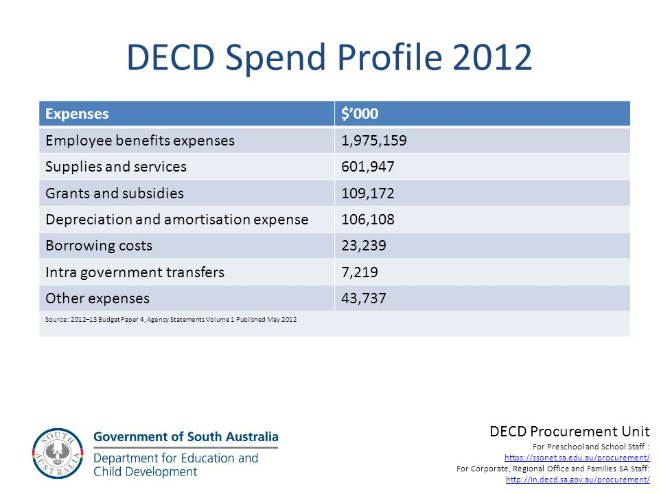 DECD Spend Profile 2012 Expenses $'000 Employee benefits expenses
