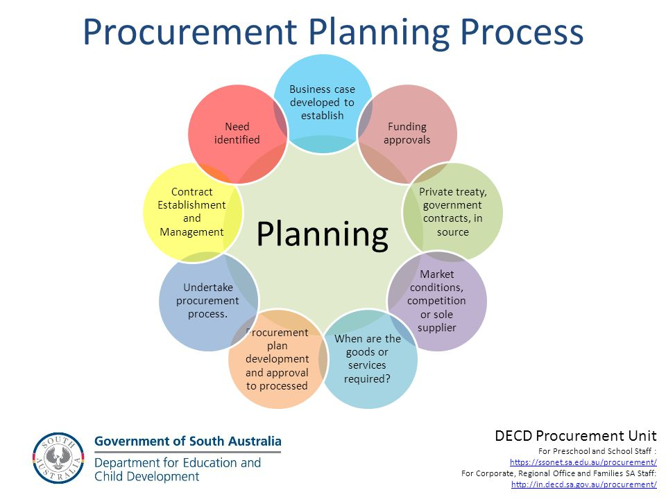 Procurement Planning Process