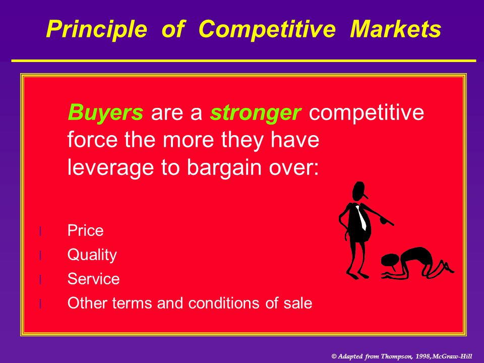 Principle of Competitive Markets
