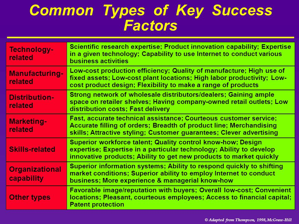 Common Types of Key Success Factors