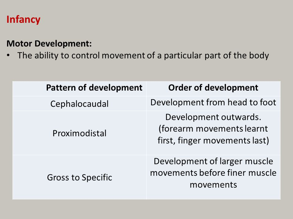 Pattern of development
