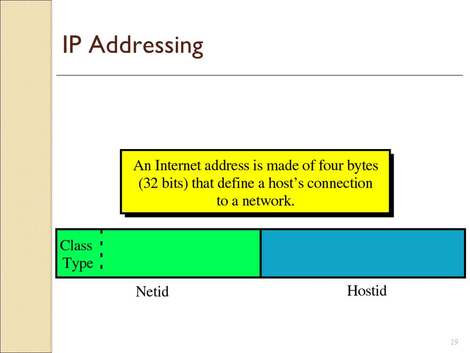 IP Addressing Three fields of variable sizes (dependent on the class of the address):