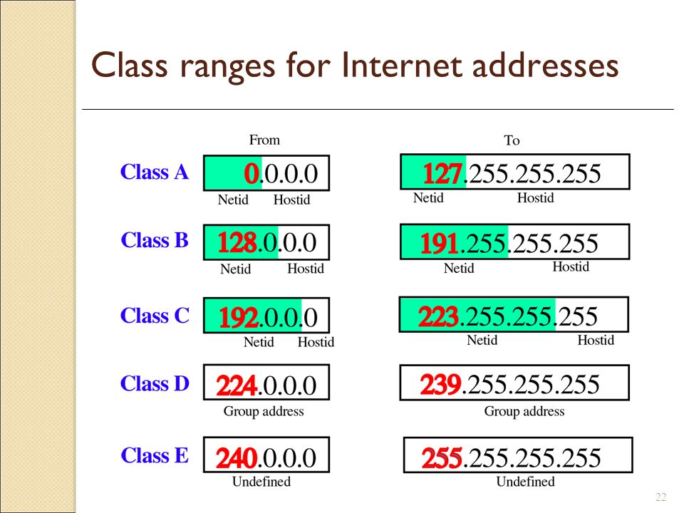 Class ranges for Internet addresses