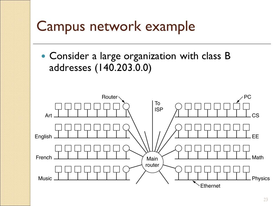 Campus network example