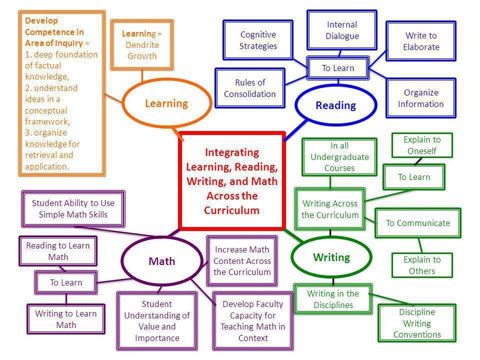 Integrating Learning, Reading, Writing, and Math Across the Curriculum
