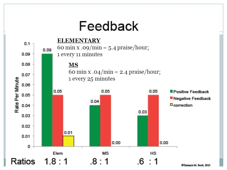ELEMENTARY 60 min x .09/min = 5.4 praise/hour; 1 every 11 minutes. MS. 60 min x .04/min = 2.4 praise/hour;