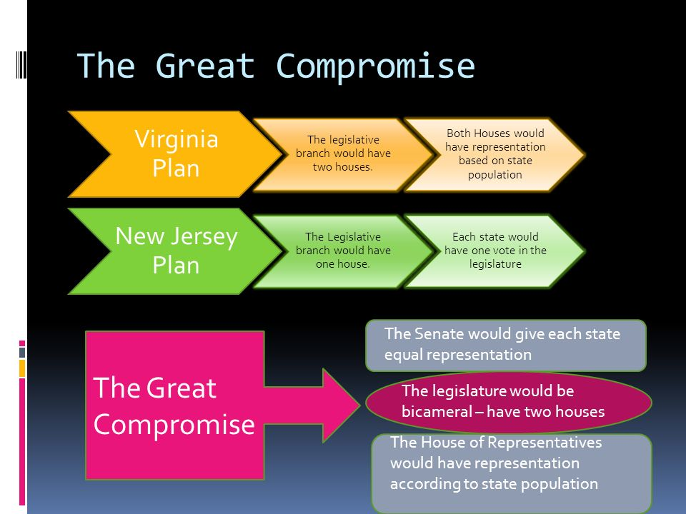 The Great Compromise The Great Compromise